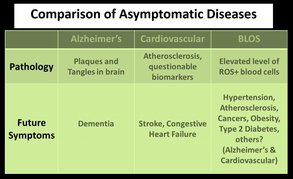 BLOS is an Asymptomatic Disease
