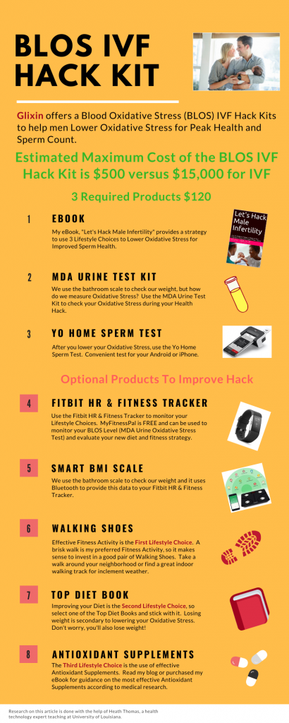 Infographic describing the components of the BLOS Hack Kit for Peak Reproductive Health