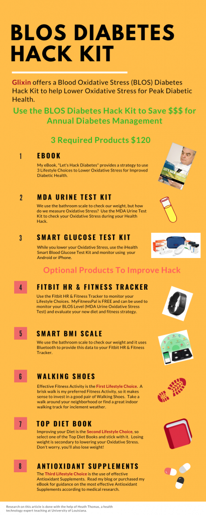 Infographic describing the components of the BLOS Hack Kit for Peak Diabetic Health