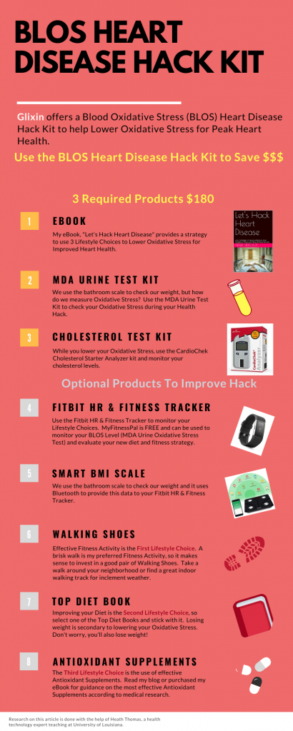 Infographic describing the components of the BLOS Hack Kit for Peak Heart Health
