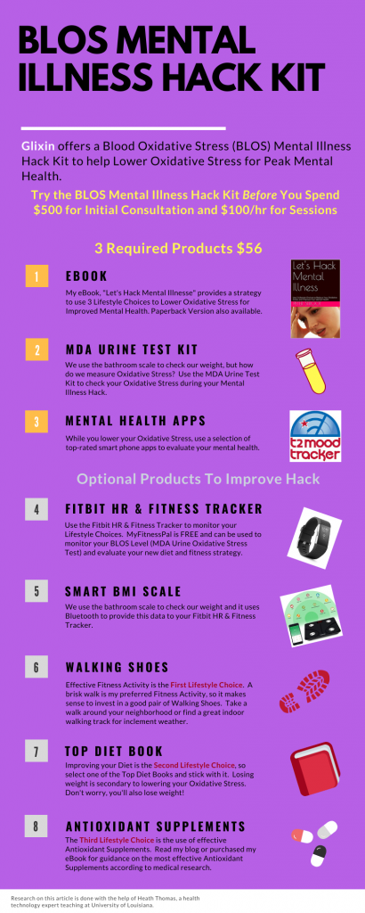 Infographic describing the components of the BLOS Hack Kit for Peak Mental Health