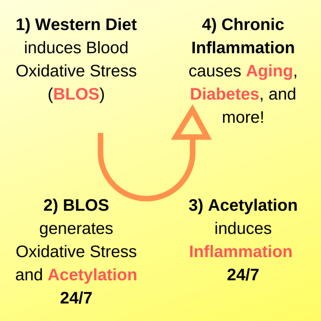 Blood Oxidative Stress and Chronic Inflammation