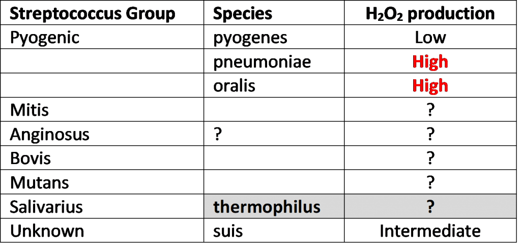Streptococcus H2O2 Production Table