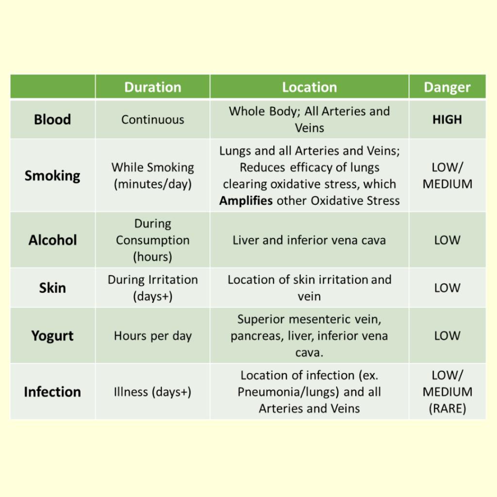 Six Types of Oxidative Stress